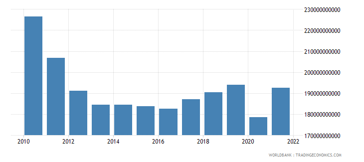 greece household final consumption expenditure ppp constant 2005 international dollar wb data