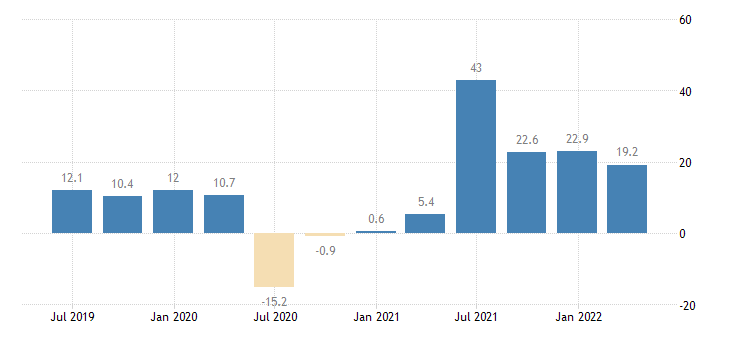 greece household final consumption expenditures final consumption expenditure of households durable goods eurostat data