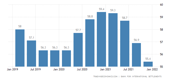 Greece Households Debt To GDP