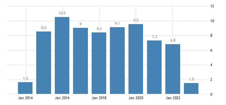 greece housing cost overburden rate fifth quintile eurostat data