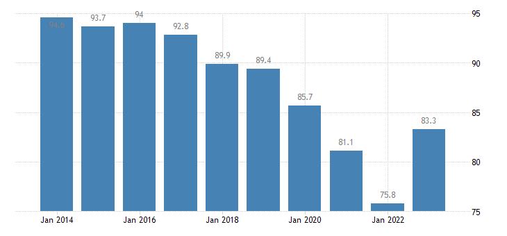 greece housing cost overburden rate first quintile eurostat data