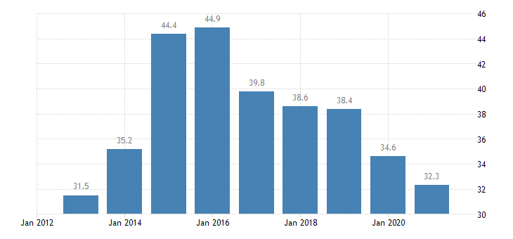 greece housing cost overburden rate males eurostat data