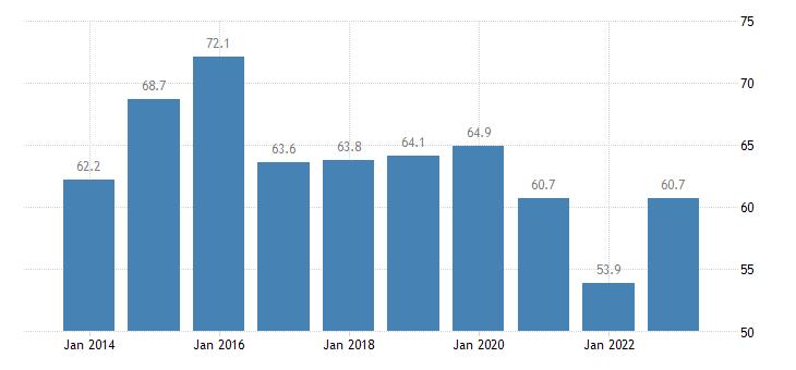 greece housing cost overburden rate single person eurostat data