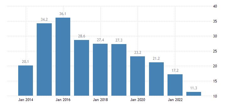 greece housing cost overburden rate third quintile eurostat data