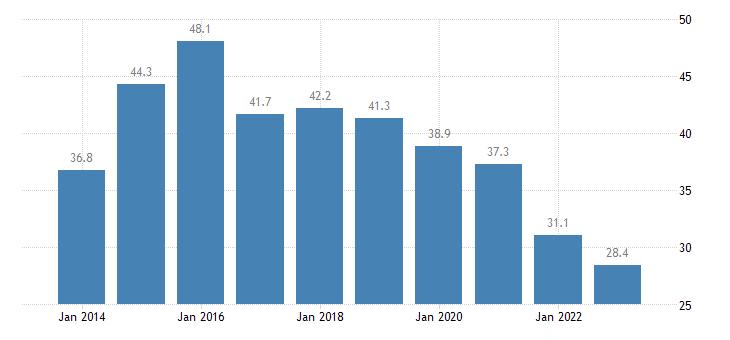 greece housing cost overburden rate towns suburbs eurostat data