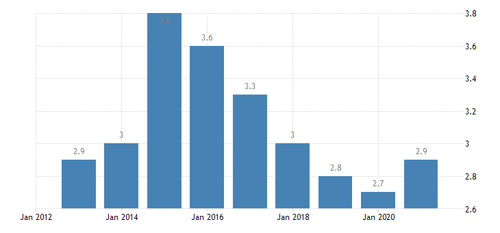 greece housing deprivation rate 2 items eurostat data