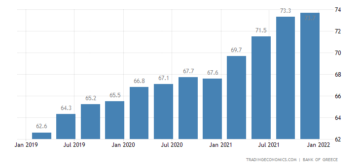 Greece House Price Index