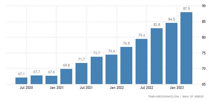 Greece House Price Index