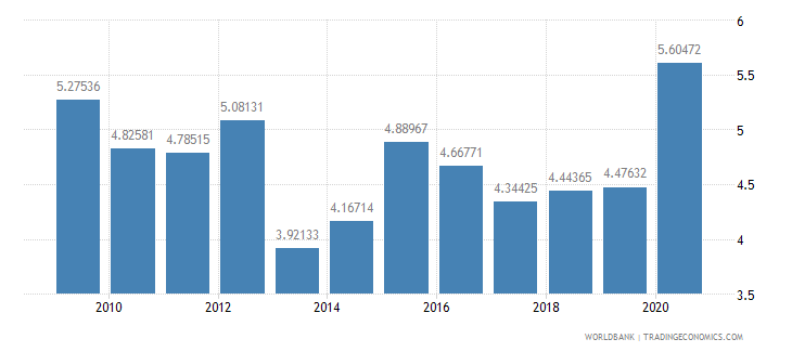 greece ict goods imports percent total goods imports wb data