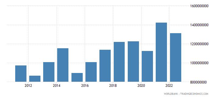 greece ict service exports bop us dollar wb data