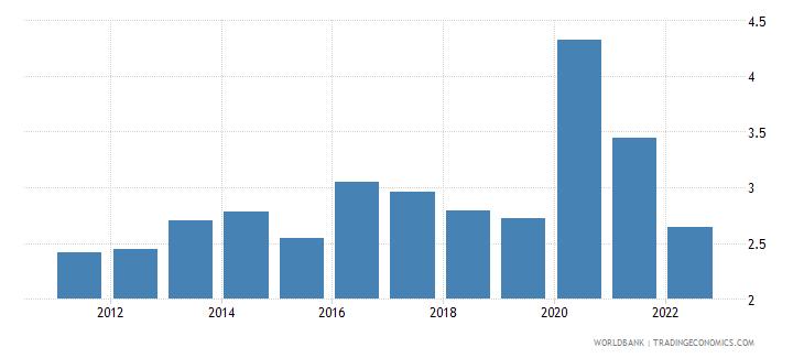 greece ict service exports percent of service exports bop wb data