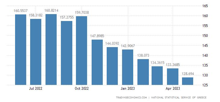 Greece Import Prices