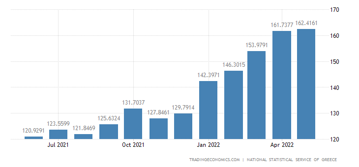 Greece Import Prices