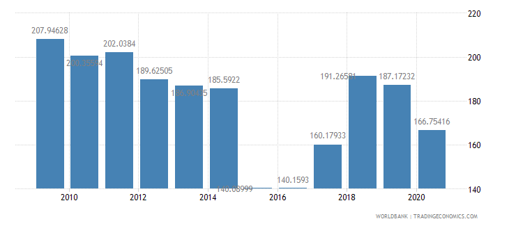 greece import value index 2000  100 wb data