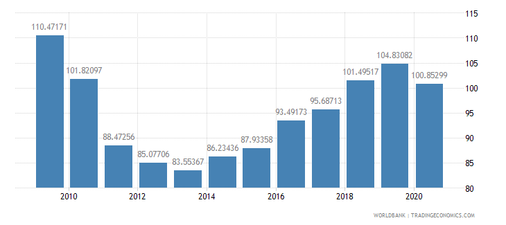 greece import volume index 2000  100 wb data
