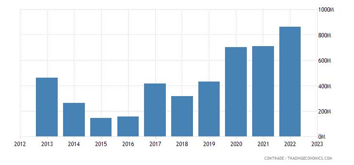greece imports algeria
