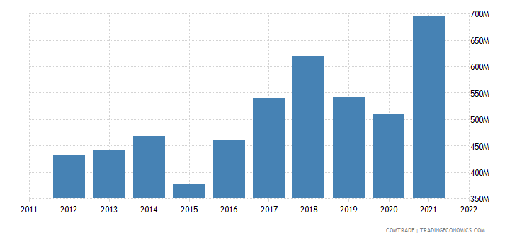 greece imports articles iron steel