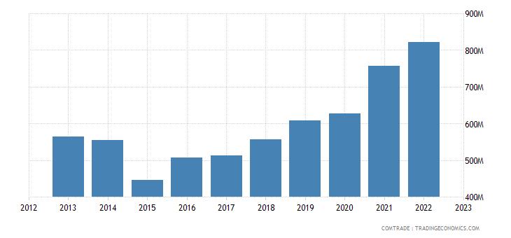 greece imports austria
