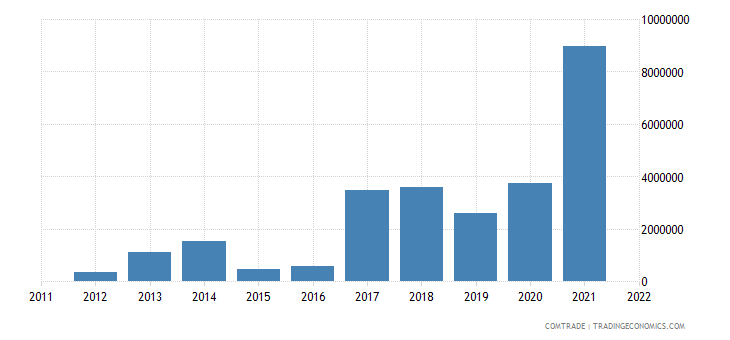 greece imports bulgaria electrical machinery individual functions