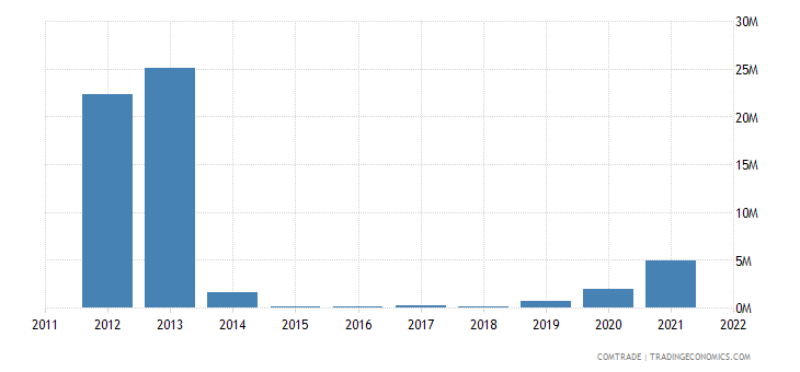 greece imports bulgaria semiconductor devices light emit diodes