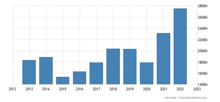 greece imports bulgaria