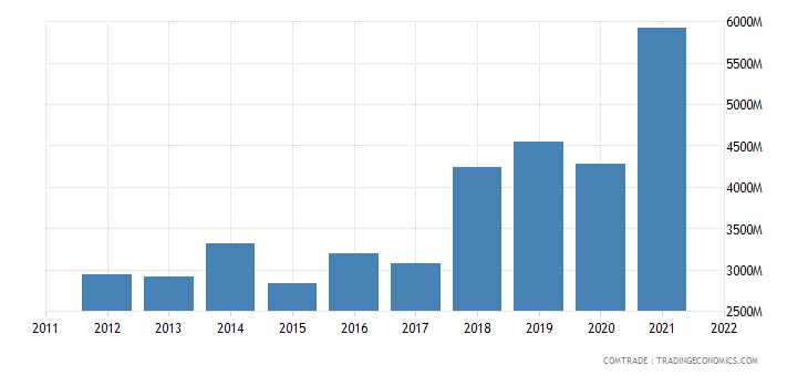 greece imports china