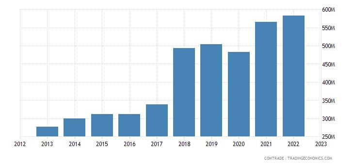 greece imports czech republic
