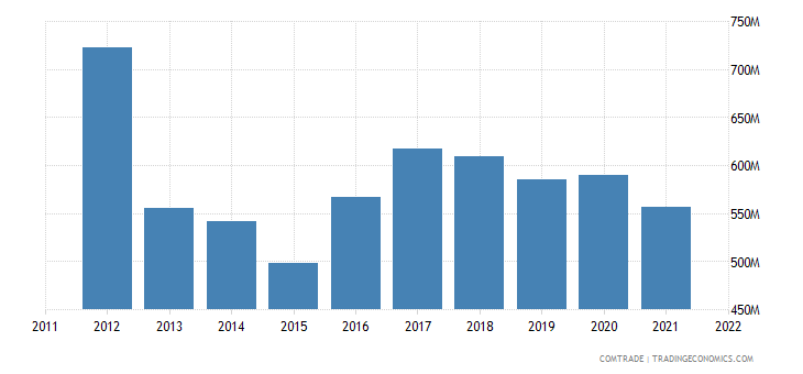 greece imports denmark