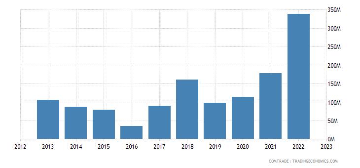 greece imports france iron steel