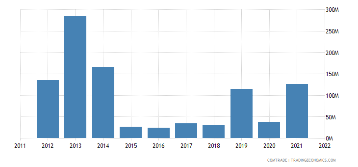 greece imports france mineral fuels oils distillation products