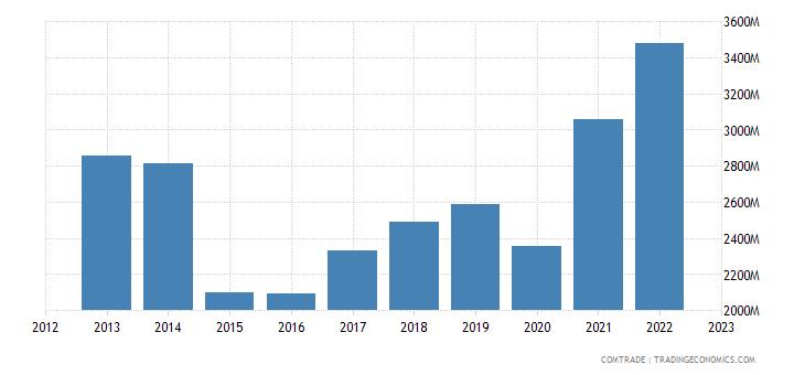 greece imports france