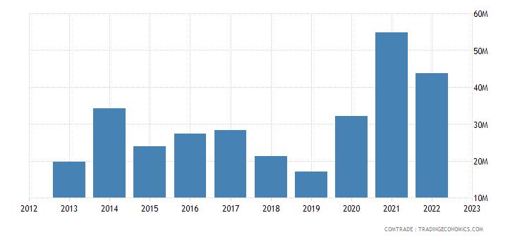 greece imports india iron steel