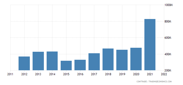 greece imports india