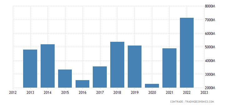 greece imports iraq