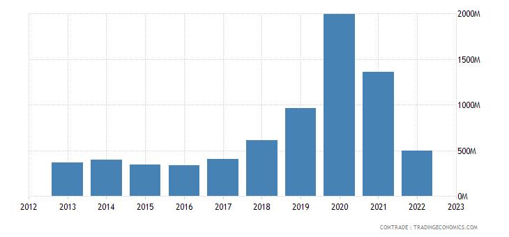 greece imports ireland