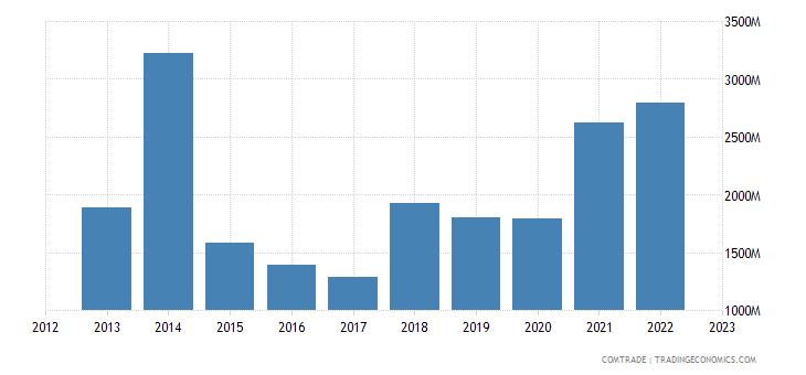 greece imports kazakhstan