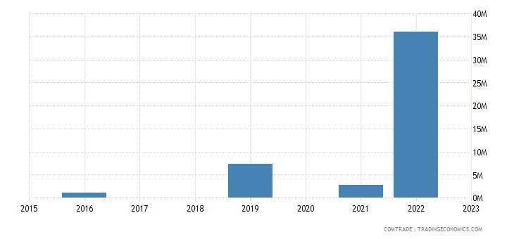 greece imports libya iron steel
