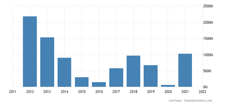 greece imports libya
