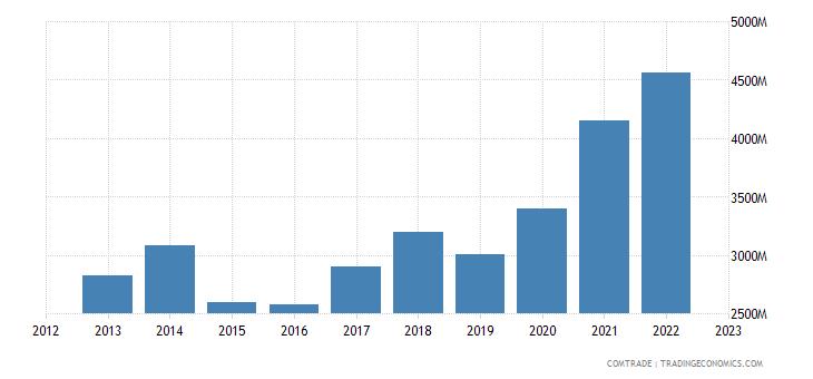 greece imports netherlands
