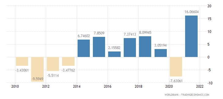 greece imports of goods and services annual percent growth wb data