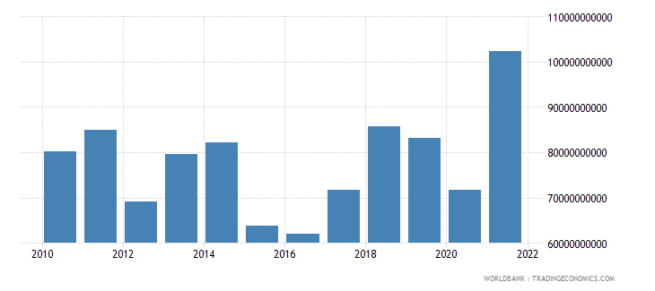 greece imports of goods and services bop us dollar wb data