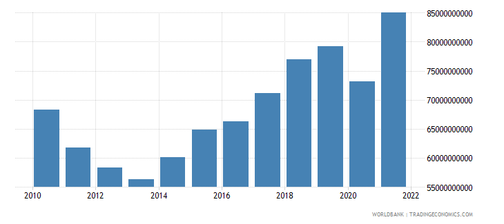 greece imports of goods and services constant 2000 us dollar wb data