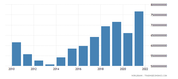 greece imports of goods and services constant lcu wb data