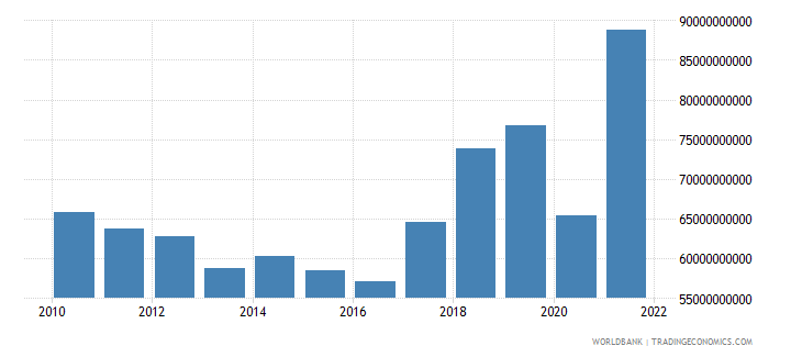 greece imports of goods and services current lcu wb data