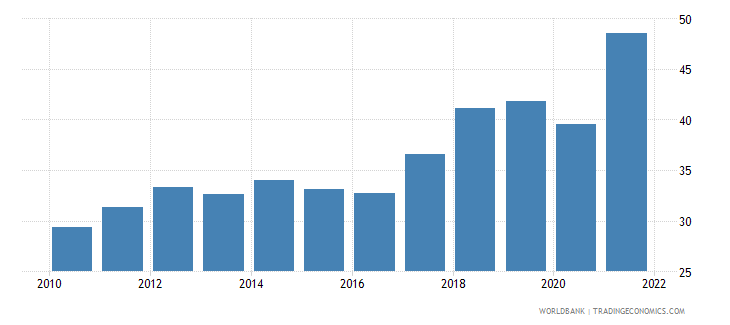 greece imports of goods and services percent of gdp wb data