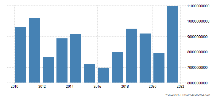 greece imports of goods services and income bop us dollar wb data