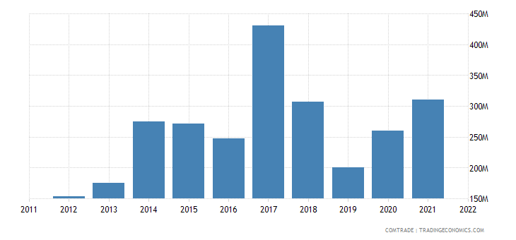 greece imports russia aluminum