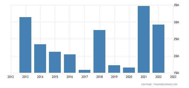 greece imports russia fertilizers