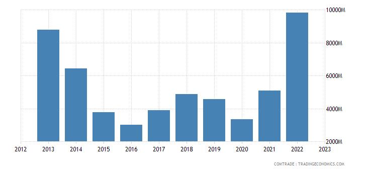 greece imports russia