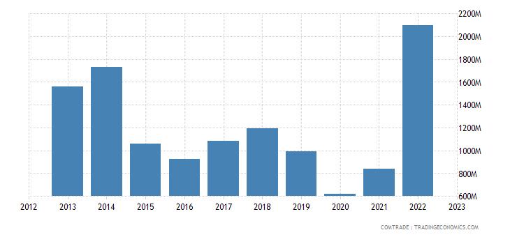 greece imports saudi arabia